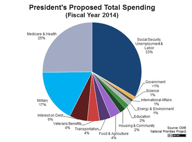 spending_-_total_spending_pie_2014_big