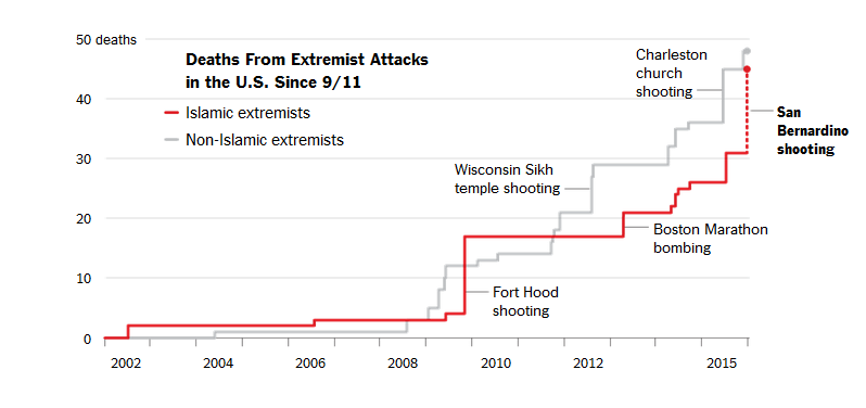 Deaths_from_extremist_attacks